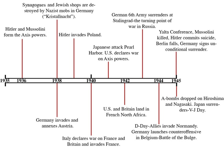 hitlers aim and achievements Hitler reveals war plans from the very beginning of his career until his dying day, adolf hitler had just two major goals his primary goal was the forcible acquisition of lebensraum (living space) for the german people secondly, he desired some kind of final reckoning with the jews the first steps toward lebensraum.